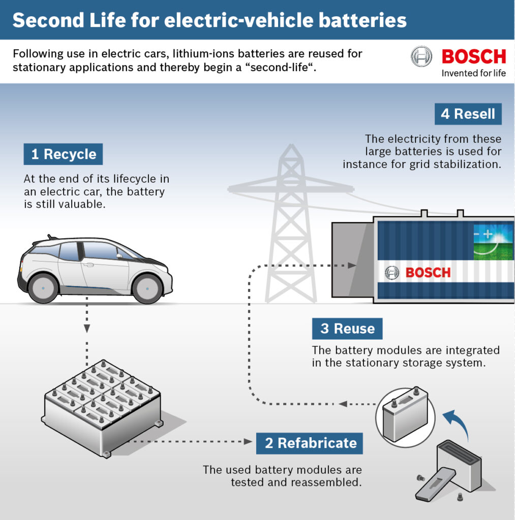 Bosch infographic about second-life EV batteries