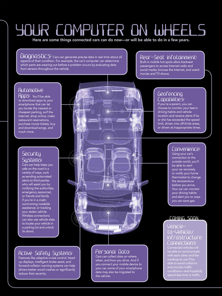 Telematics diagram from the Your Car, Your Data campaign