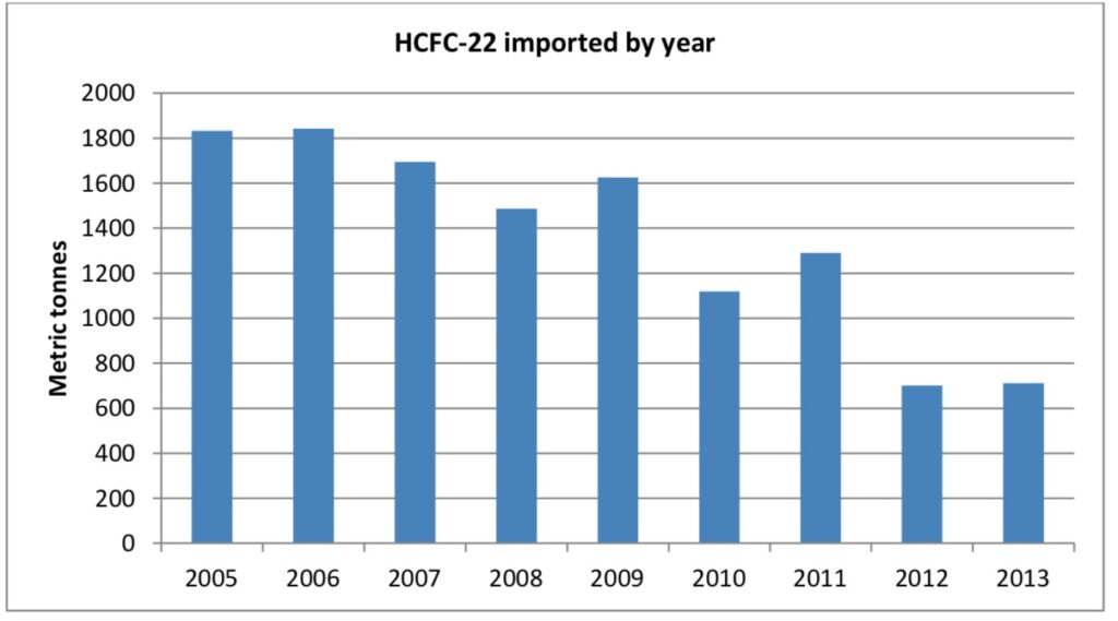 HCFC 22 imported to Australia by year
