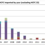 HCFC imported to Australia by year excluding HCFC 22