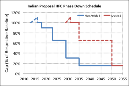 India's proposed HFC phase-down schedule