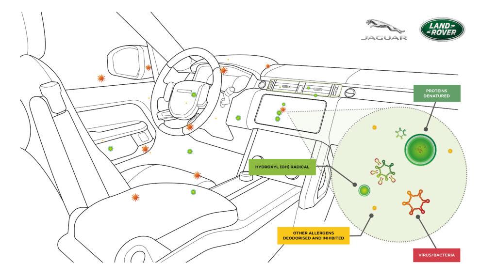 Jaguar Land Rover using Panasonic nanoe X air-purification technology
